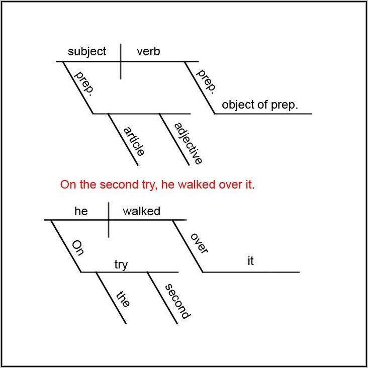 Sentence Diagramming Tool Online