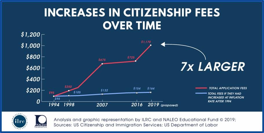 Timeline For Naturalization Process Uk 2019
