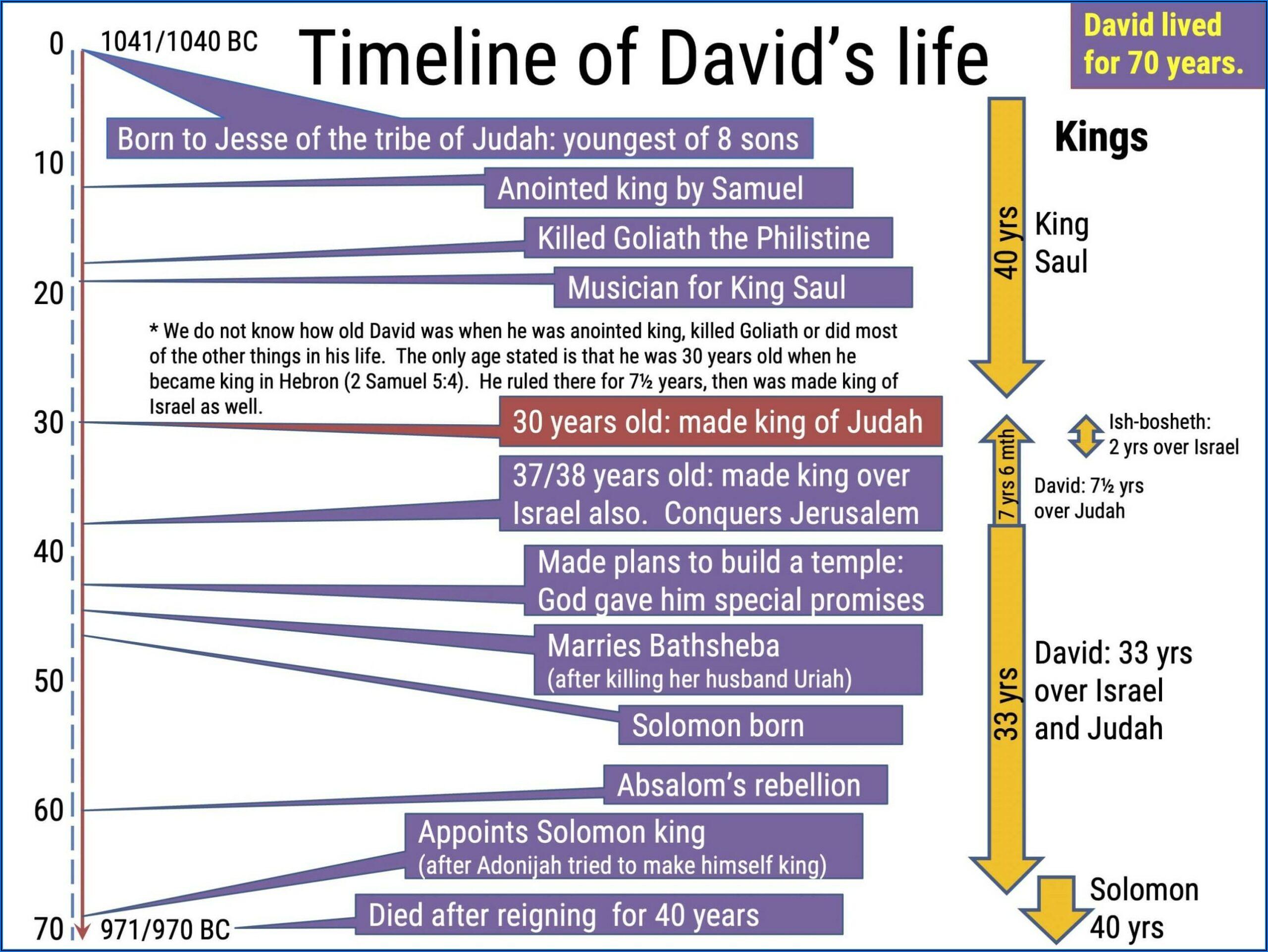 Timeline Of King David's Life