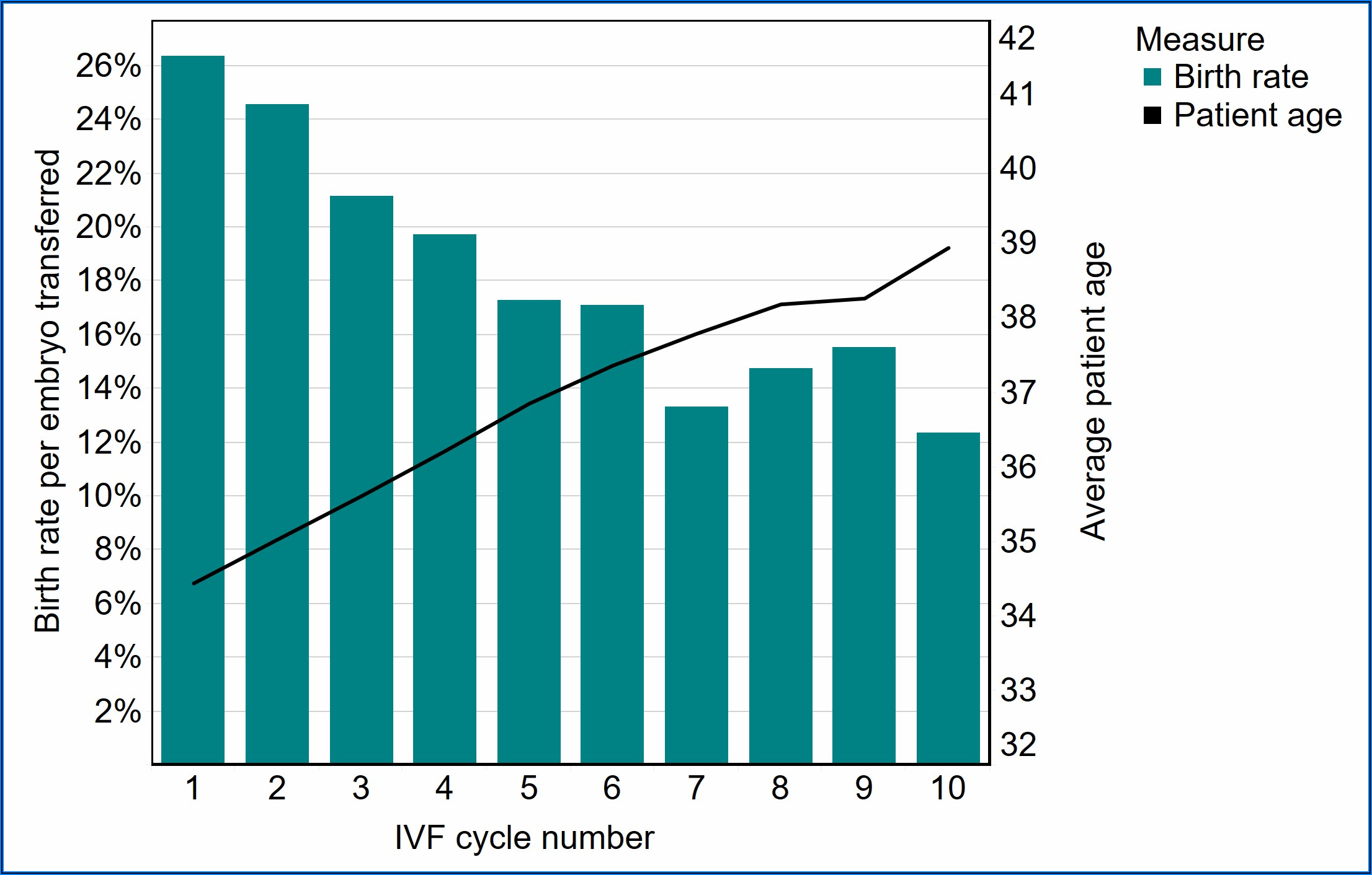 Typical Ivf Cycle Timeline Uk