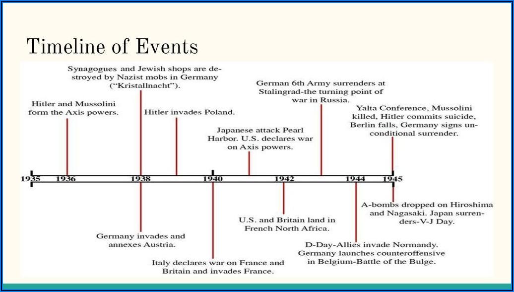 Us Involvement In World War 2 Timeline