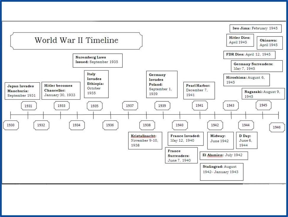 Us Involvement In Ww2 Timeline