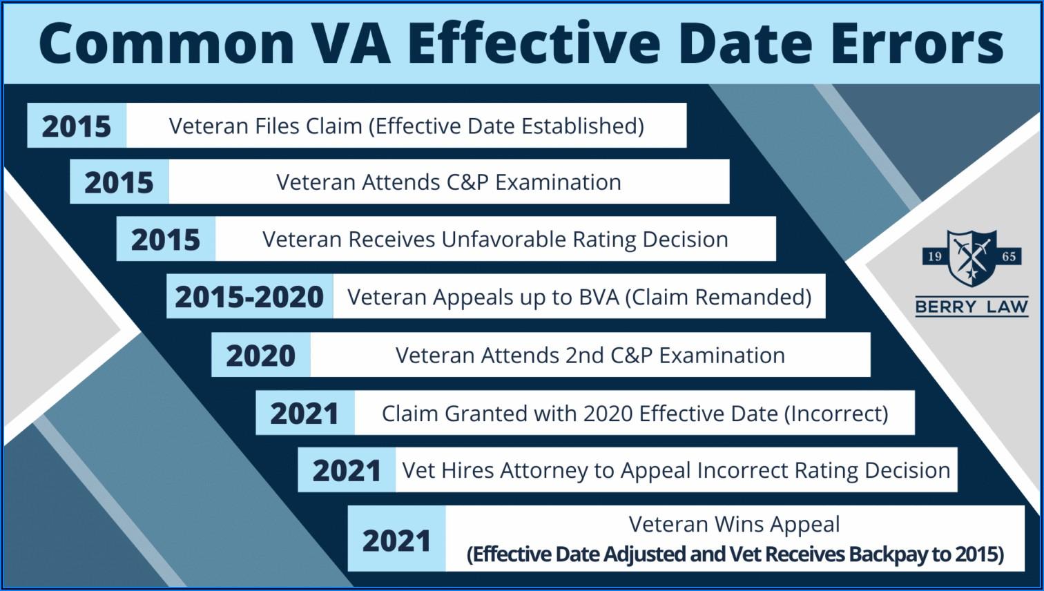 Va Appeal Back Pay Timeline