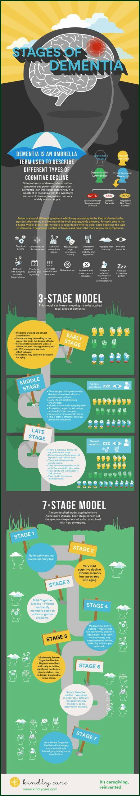 Alzheimer's Stages Timeline Pdf