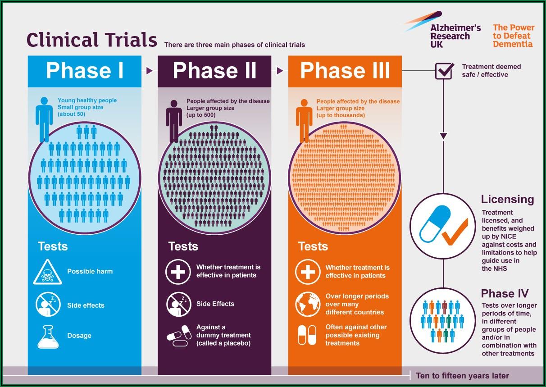 Alzheimer's Stages Timeline Uk