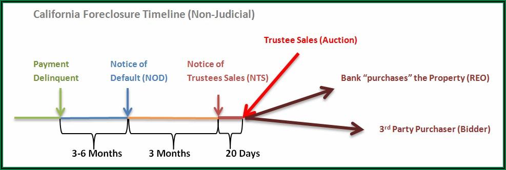 California Judicial Foreclosure Process Timeline