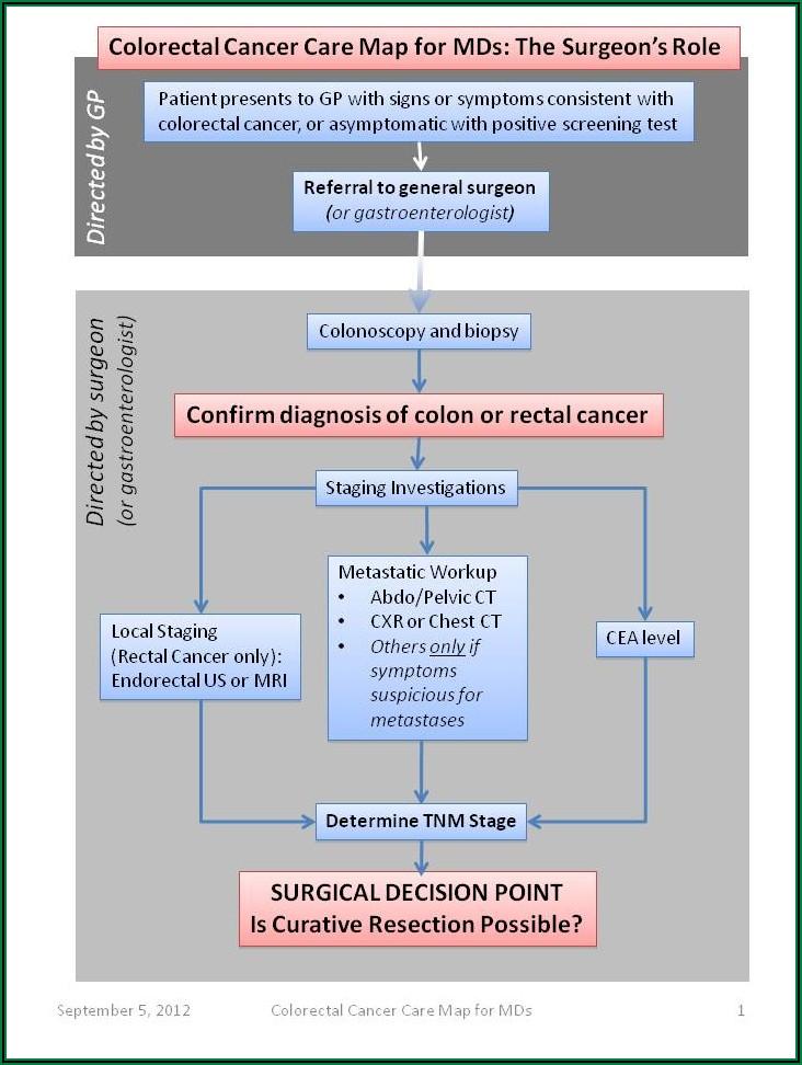 Colorectal Cancer Symptoms Timeline