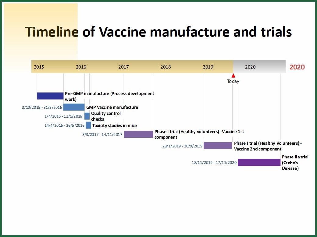 Crohns Map Vaccine Timeline