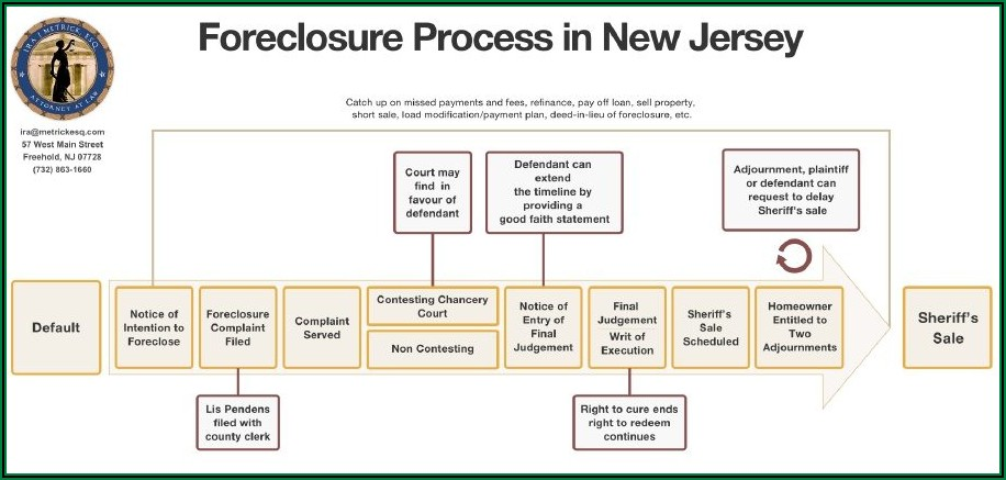 Deed In Lieu Of Foreclosure Timeline
