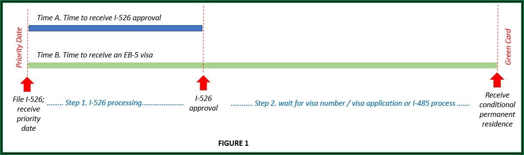 Eb 5 Visa Green Card Processing Time