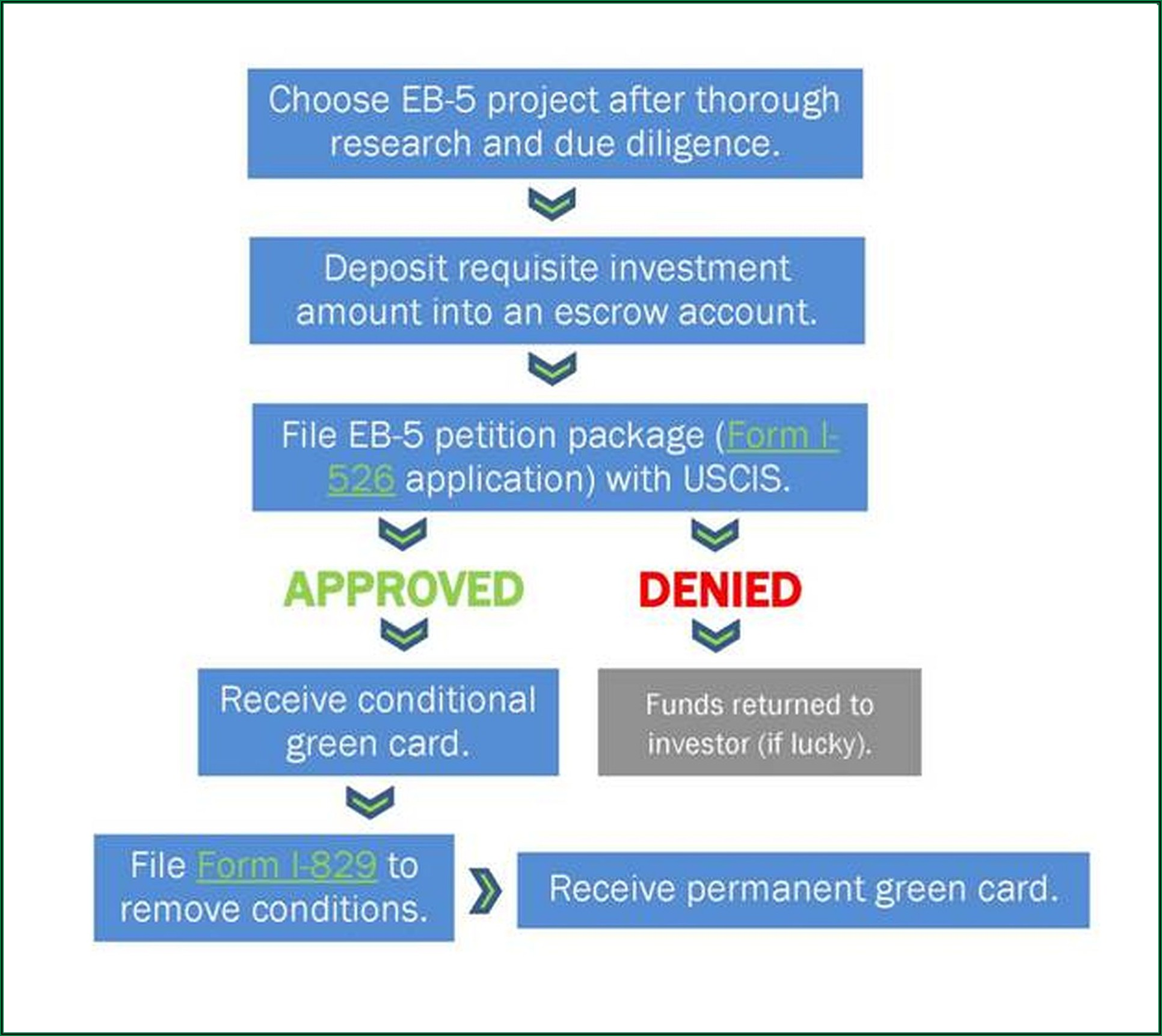 Eb5 Conditional Green Card Timeline