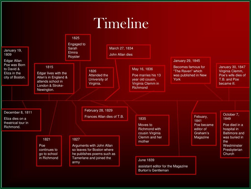 Edgar Allan Poe Literary Life Timeline