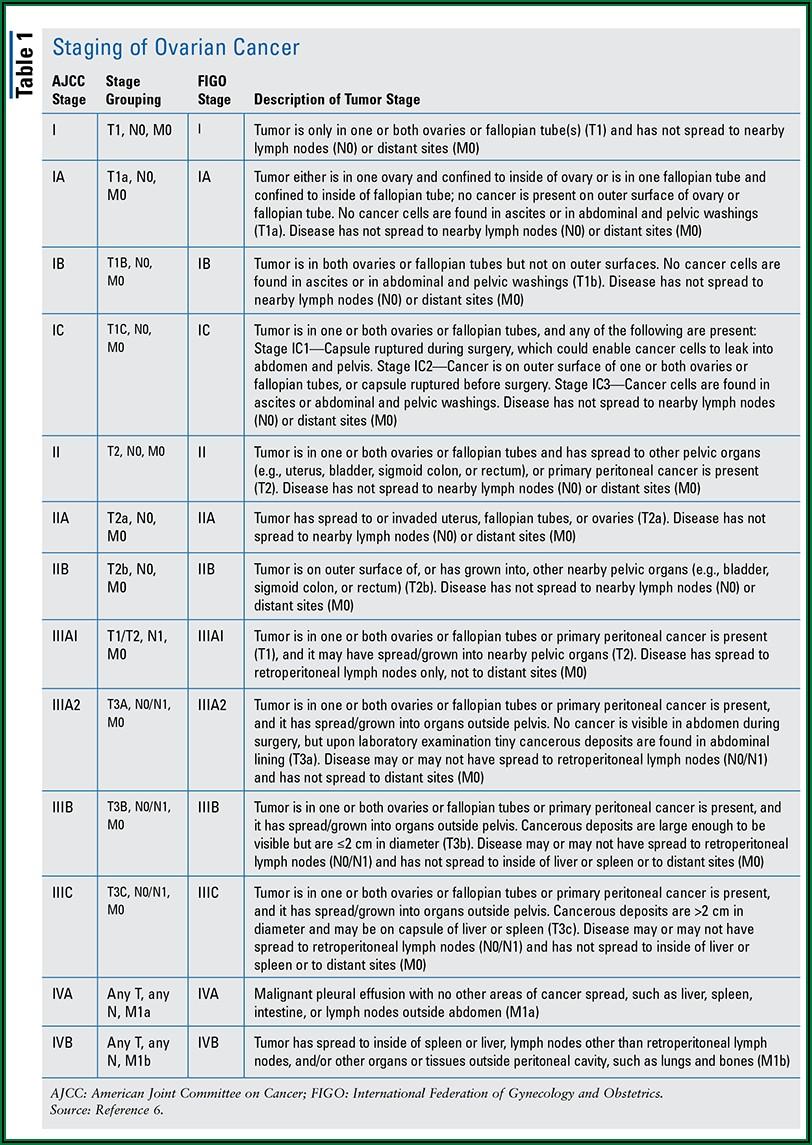 End Stage Ovarian Cancer Symptoms Timeline