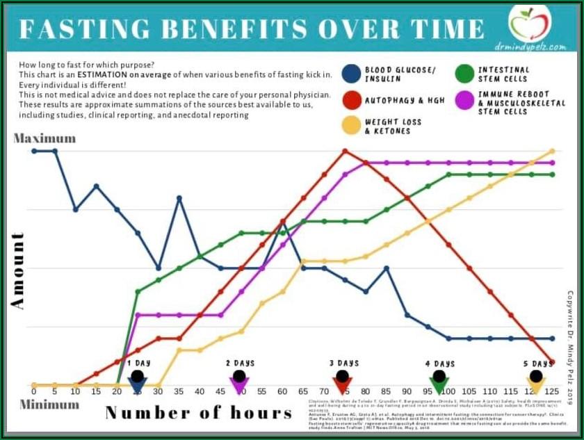Fasting Benefits Timeline Chart
