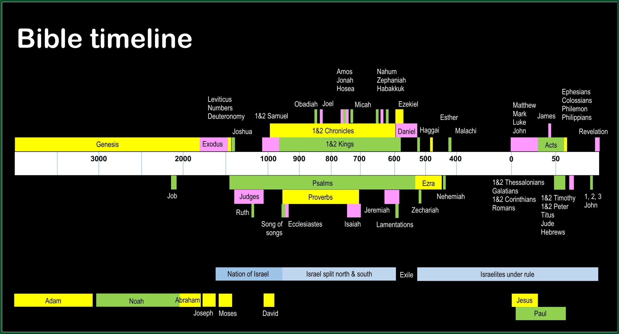 Moses Life Timeline Chart