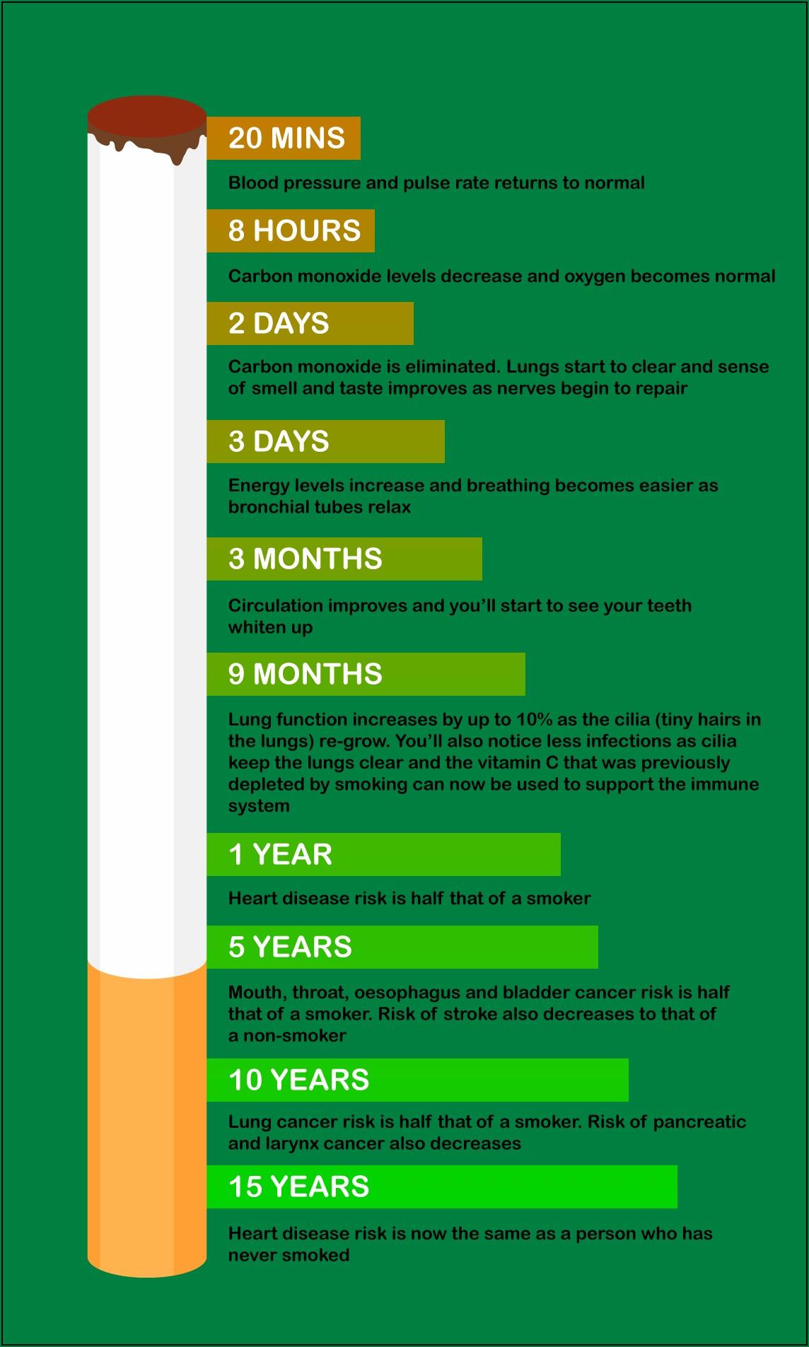 Quit Smoking Benefits Timeline Skin