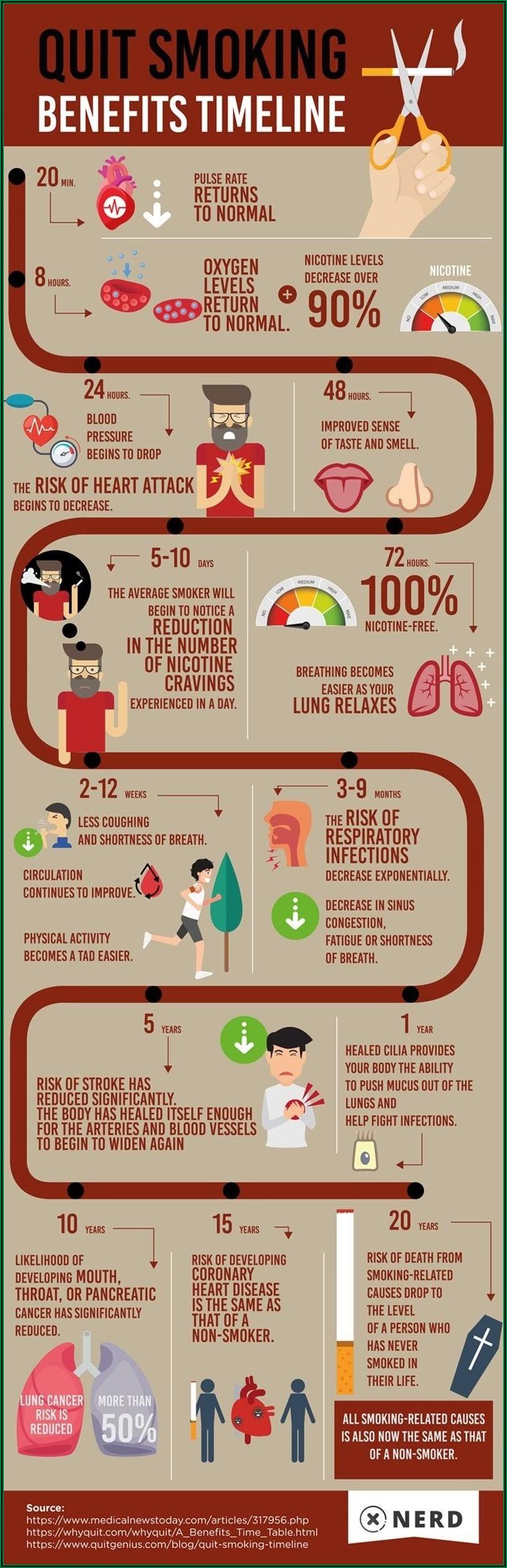 Smoking Cessation Health Benefits Timeline