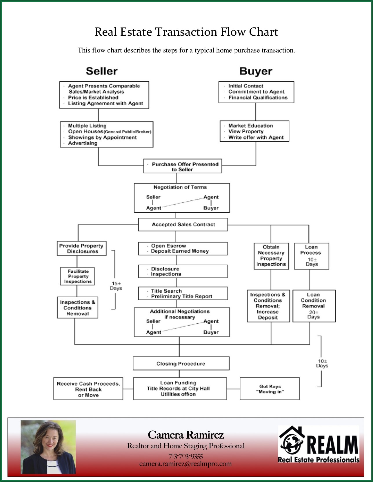 Texas Foreclosure Timeline Chart