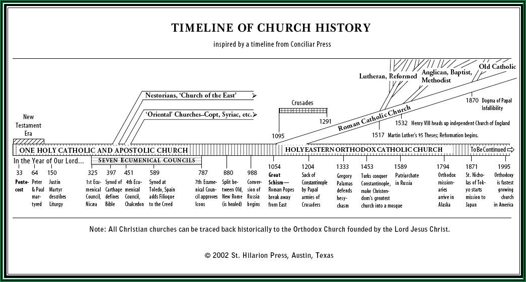 Timeline Of Christian Denominations Chart