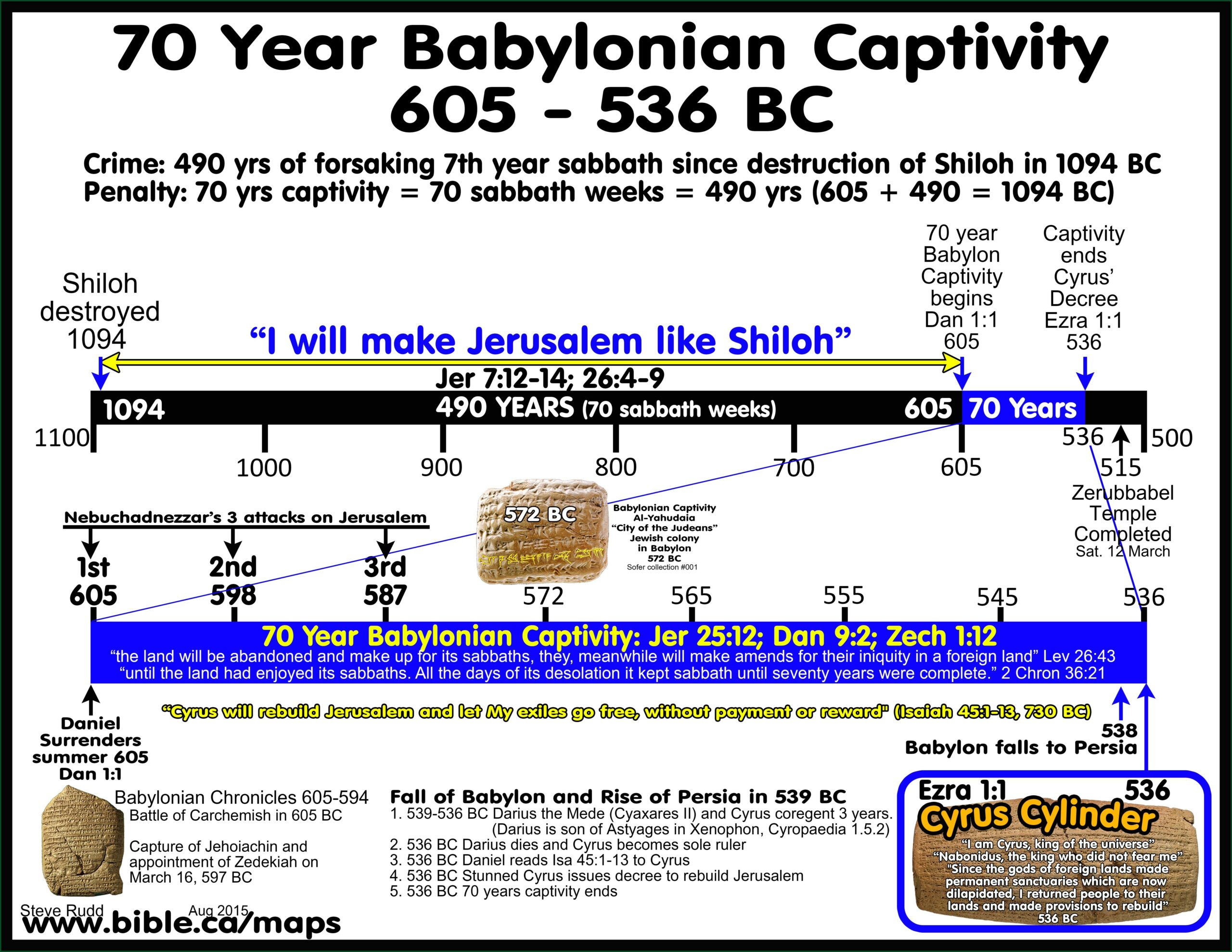 Timeline Of The Israelites In The Bible