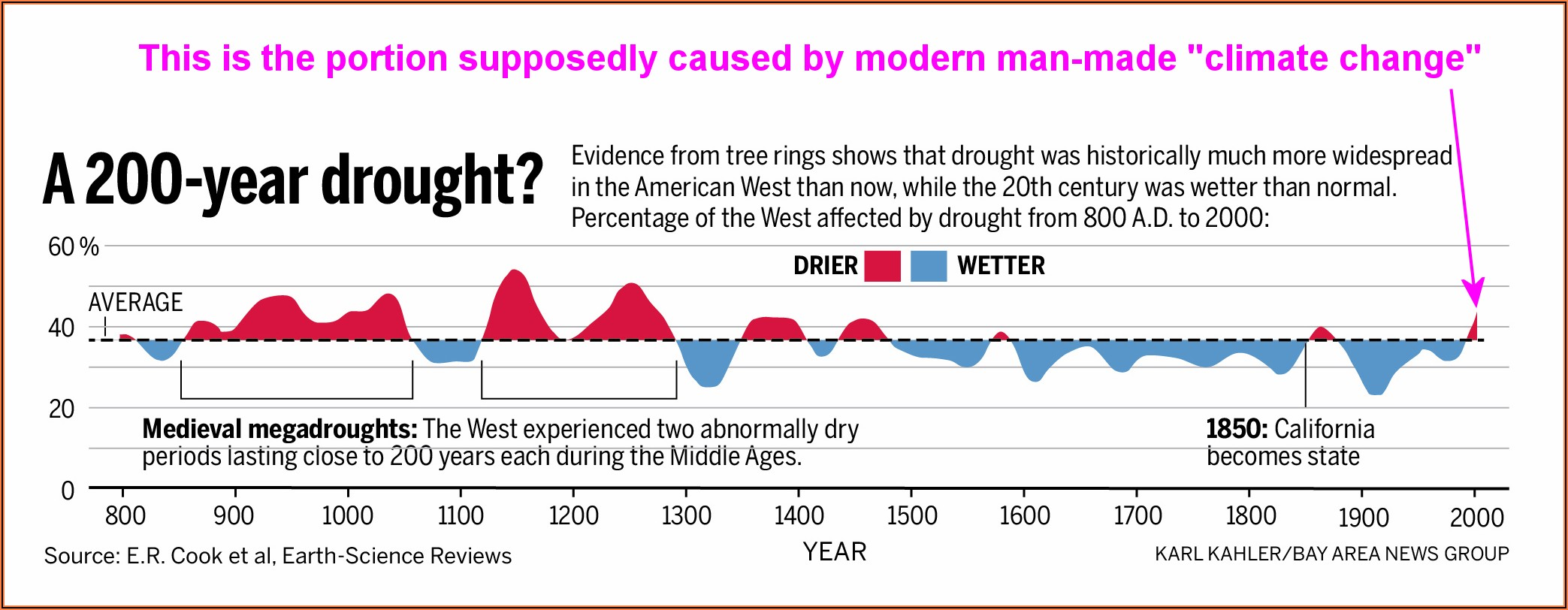 California Drought History Timeline