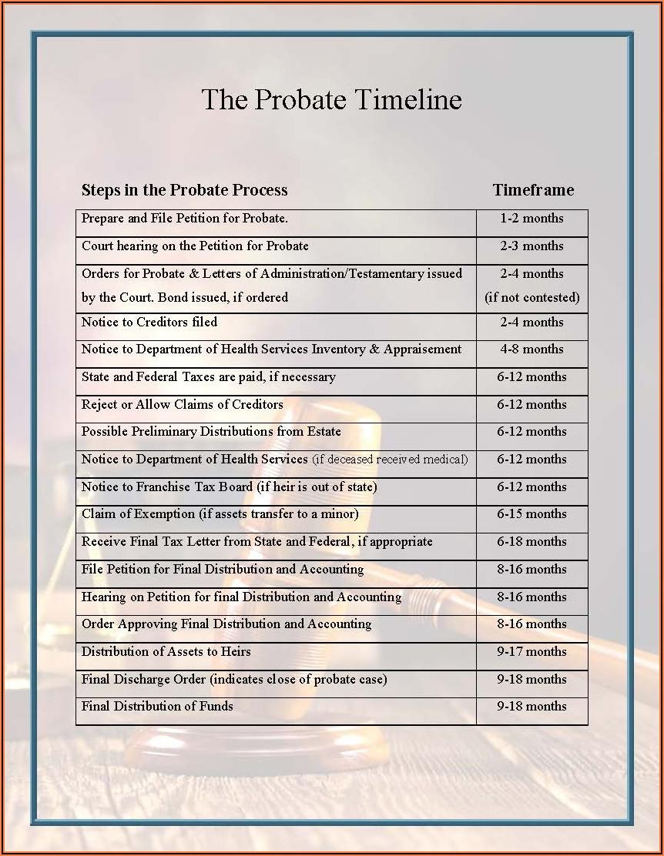 California Probate Process Timeline