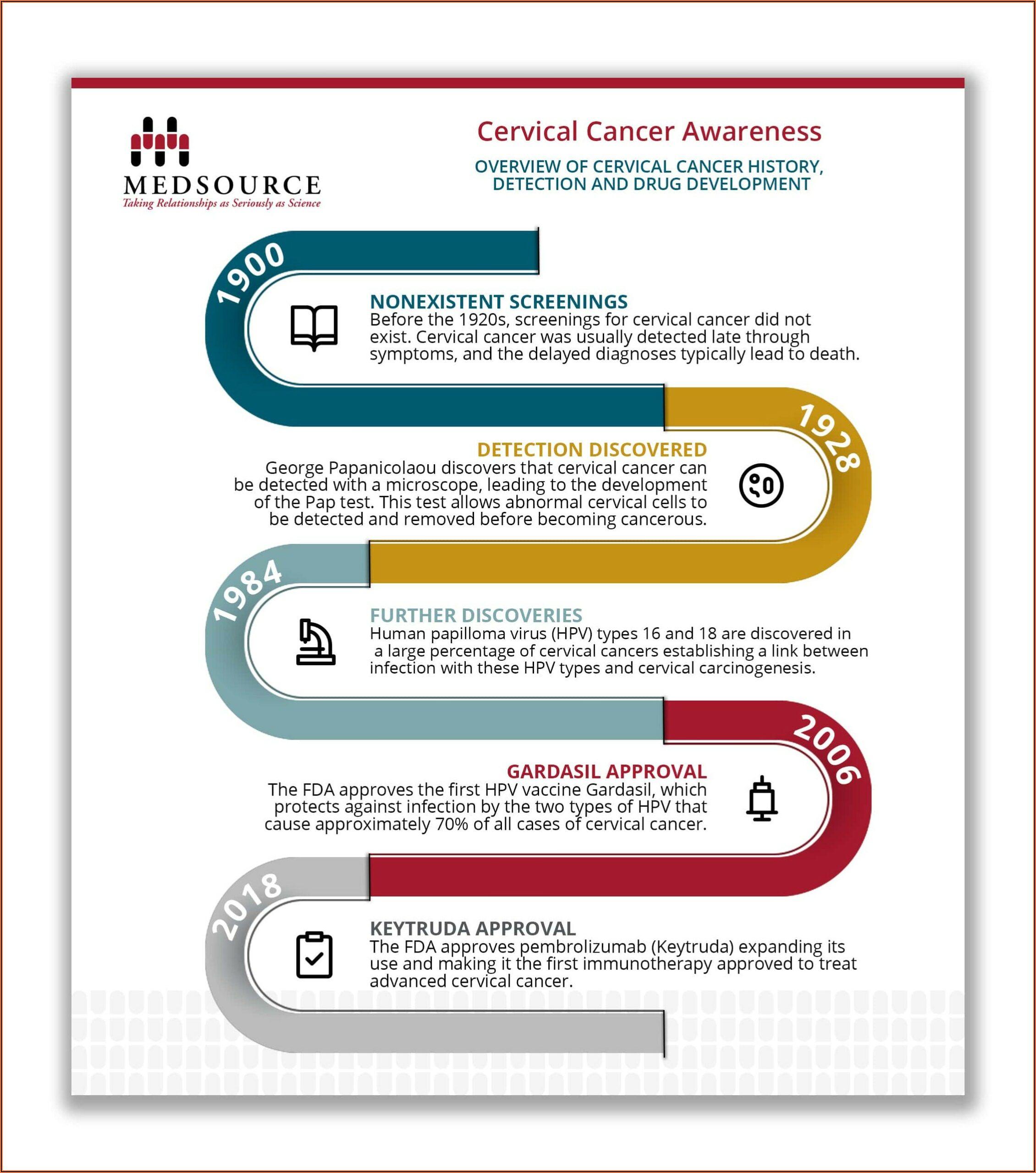 Cervical Cancer Treatment Timeline