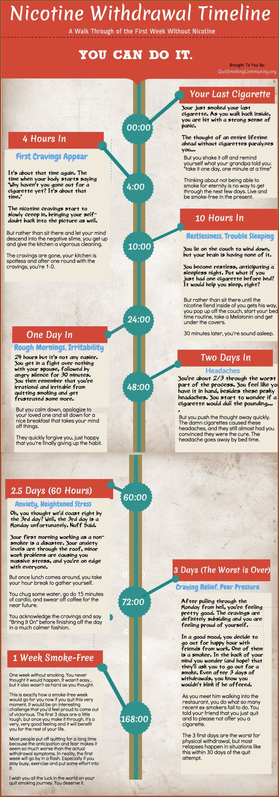 Chewing Tobacco Withdrawal Timeline Symptoms