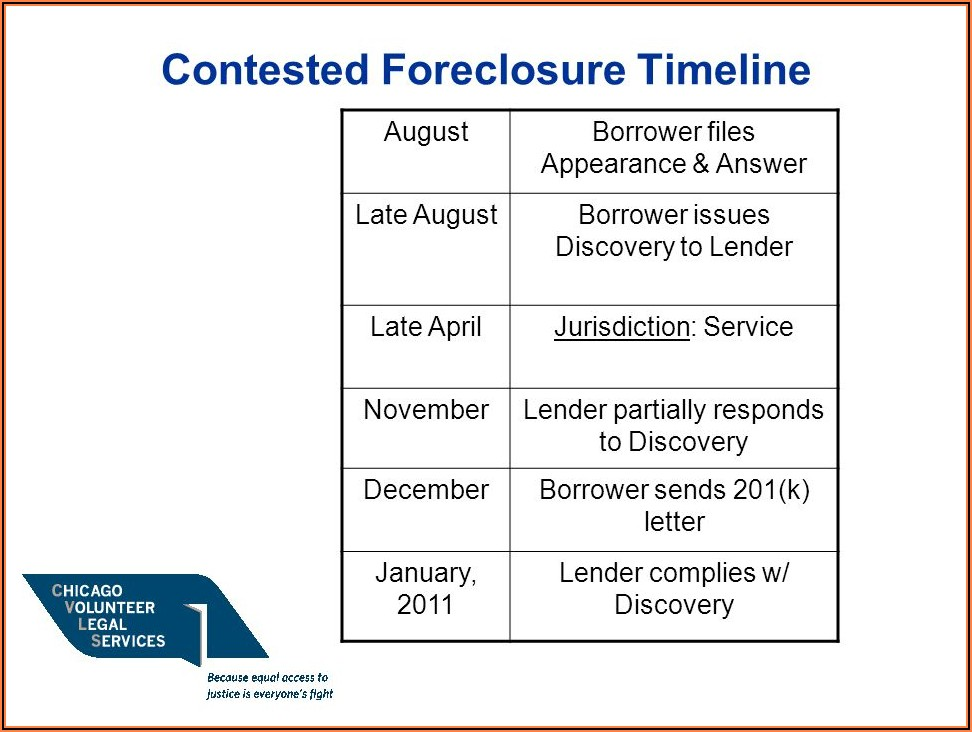 Cook County Foreclosure Timeline