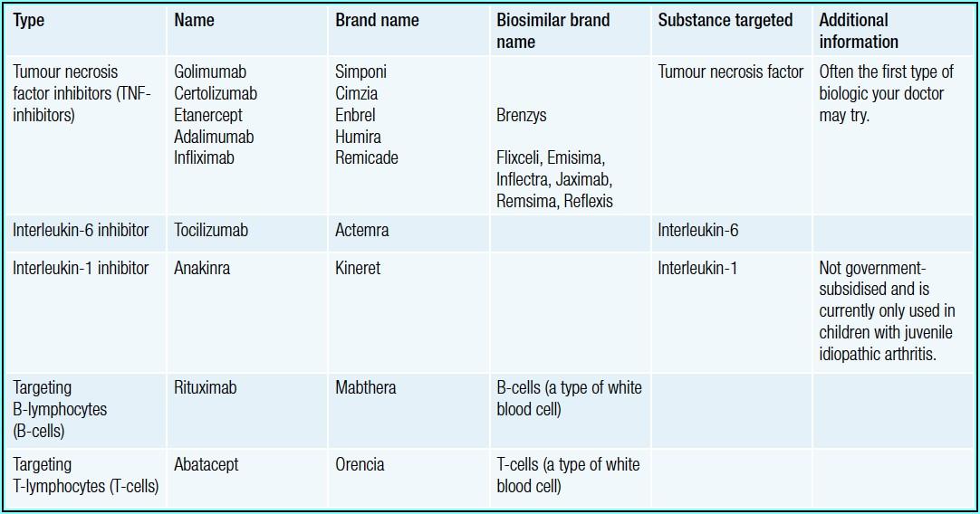 Different Types Of Biologics For Rheumatoid Arthritis