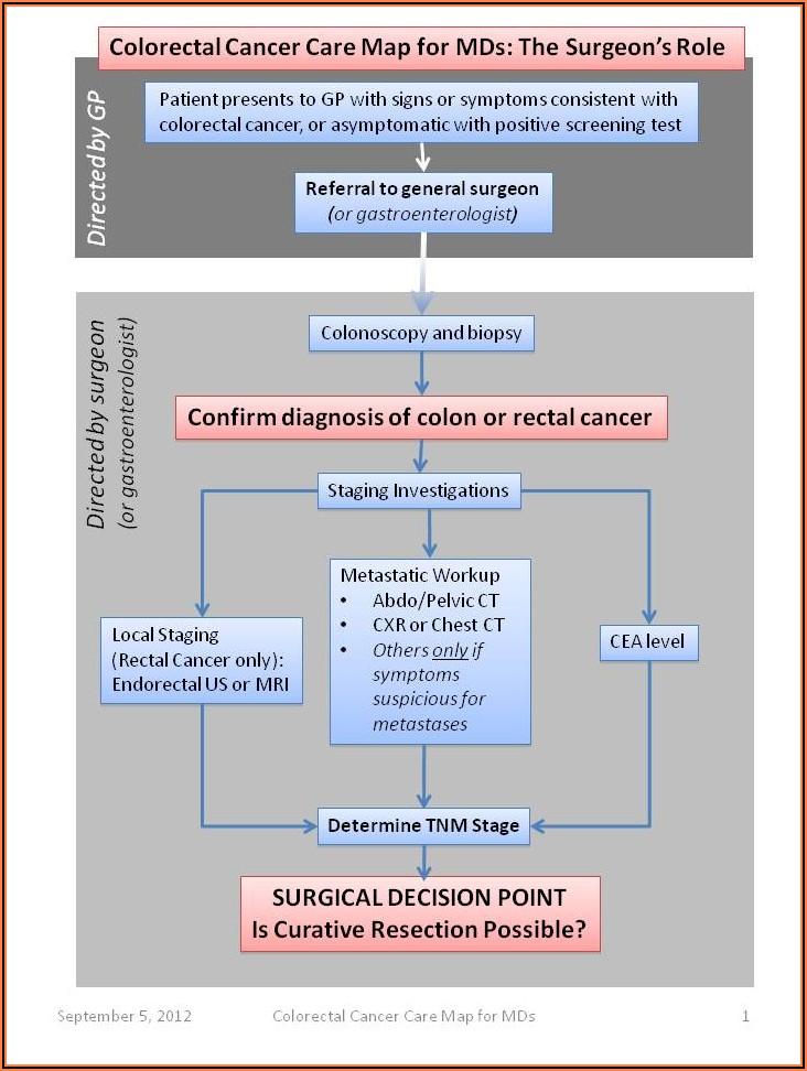 End Stage Colon Cancer Symptoms Timeline