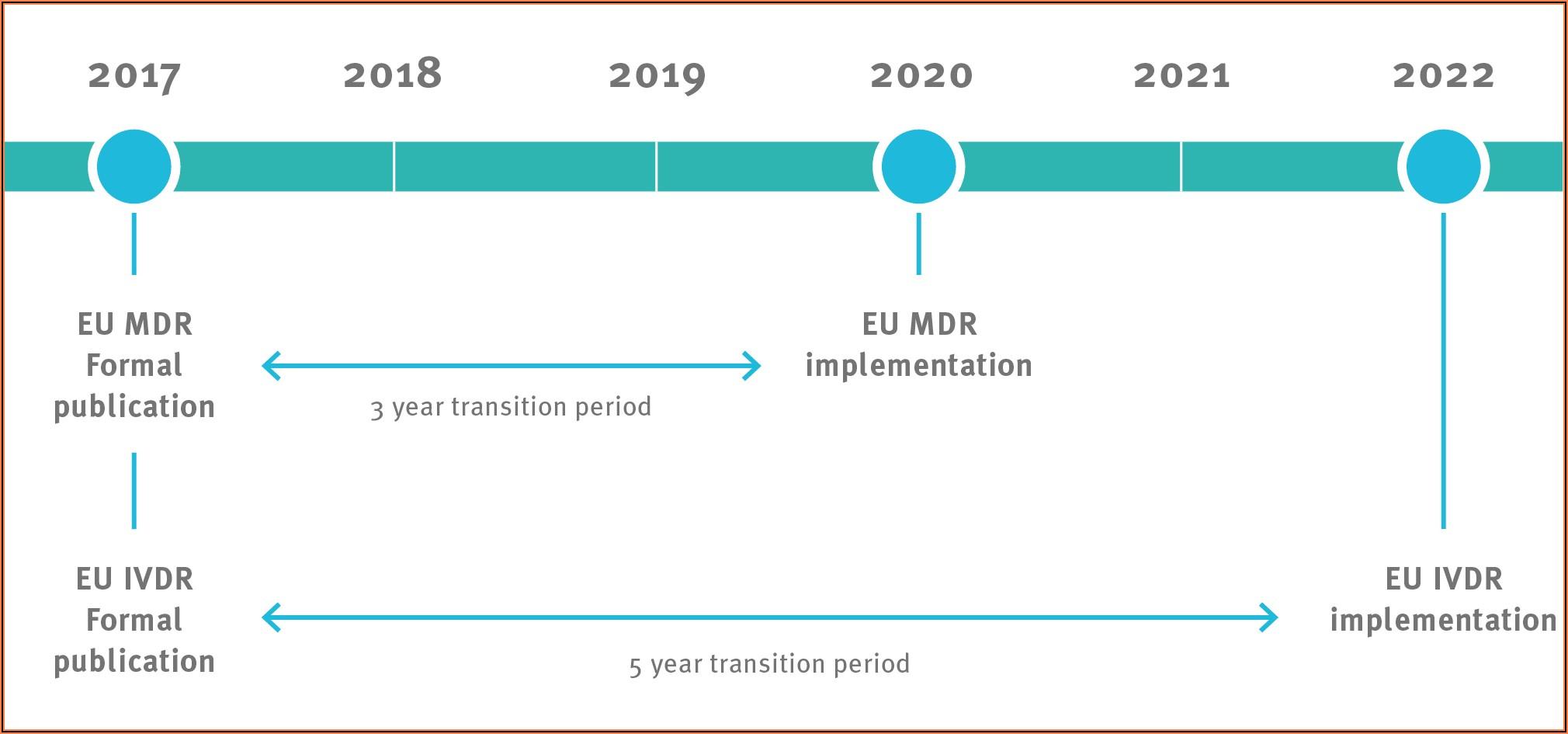 Eu Mdr Implementation Timeline