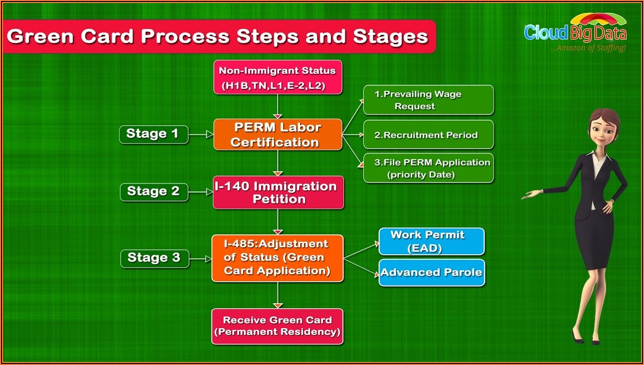 H1b To Green Card Process Timeline