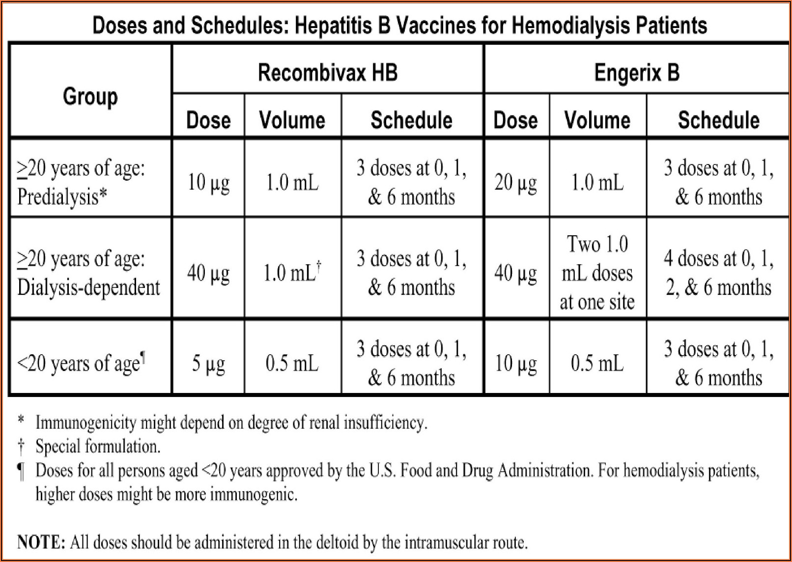 Hep B Vaccine Schedule