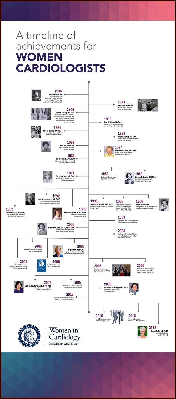 History Of Cardiology Timeline