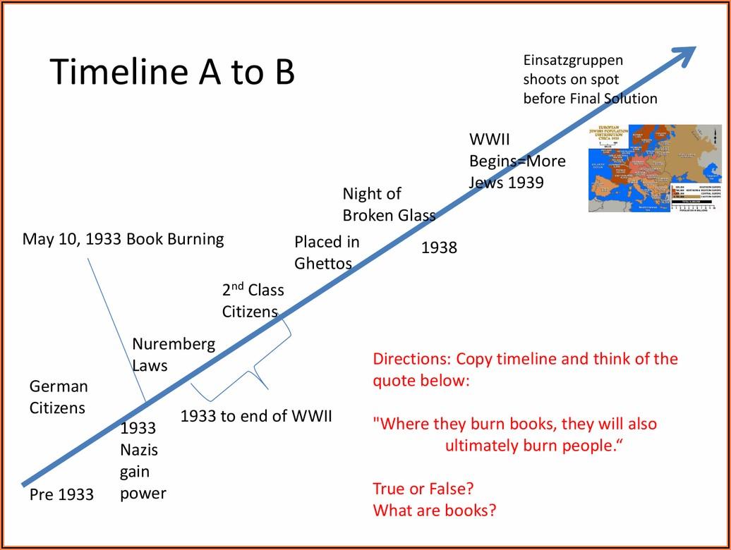 Hitler's Ascension To Power Timeline