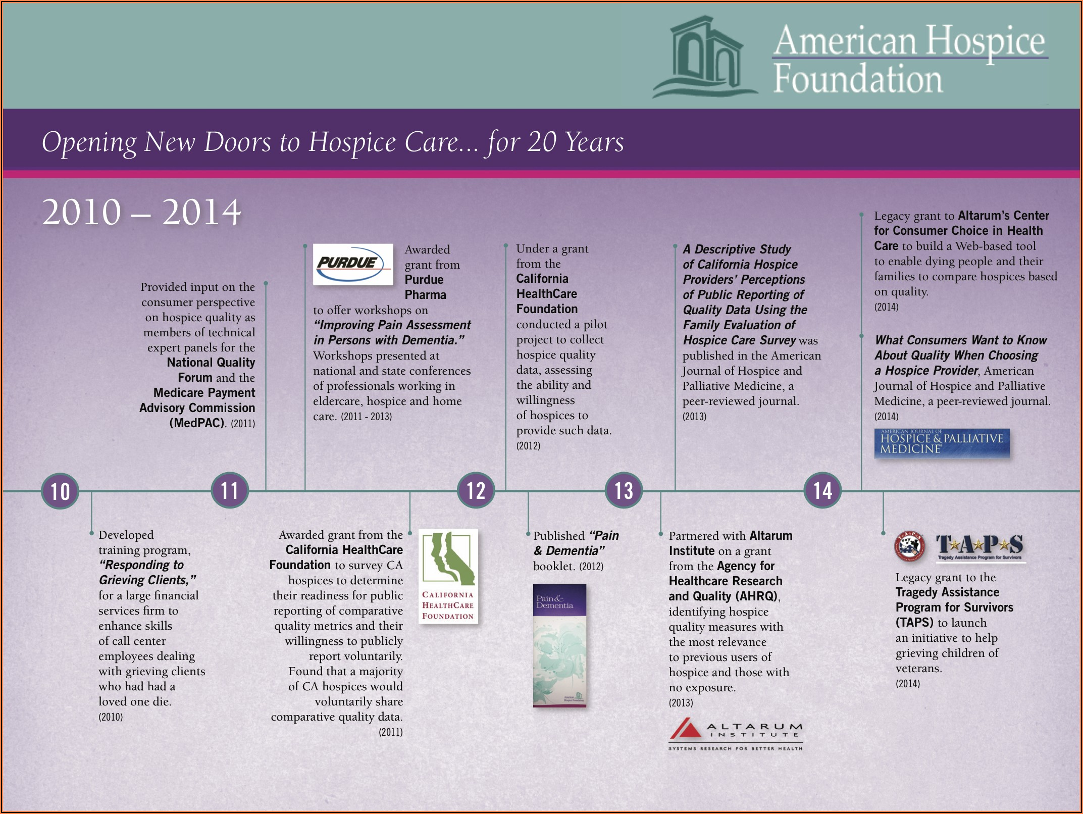 Hospice Signs Of Death Timeline