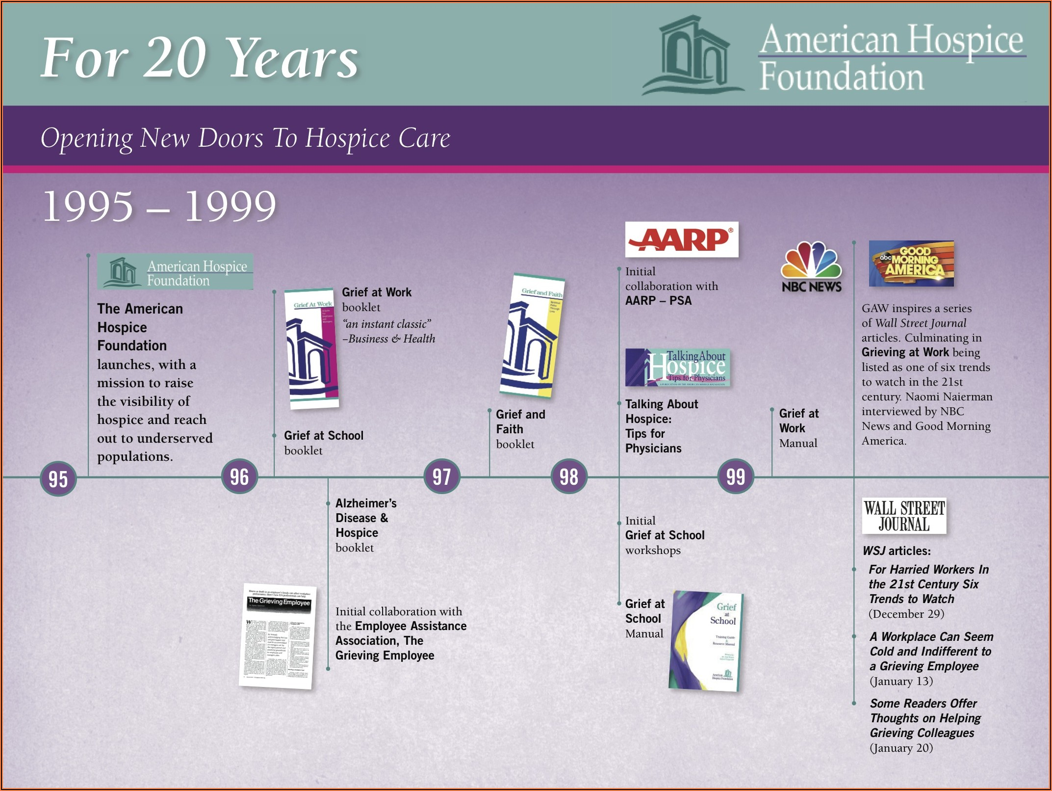 Hospice Stages Of Death Timeline