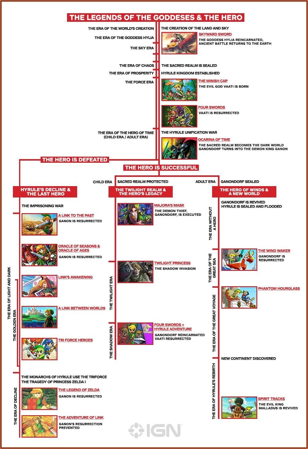Legend Of Zelda Timeline Chart