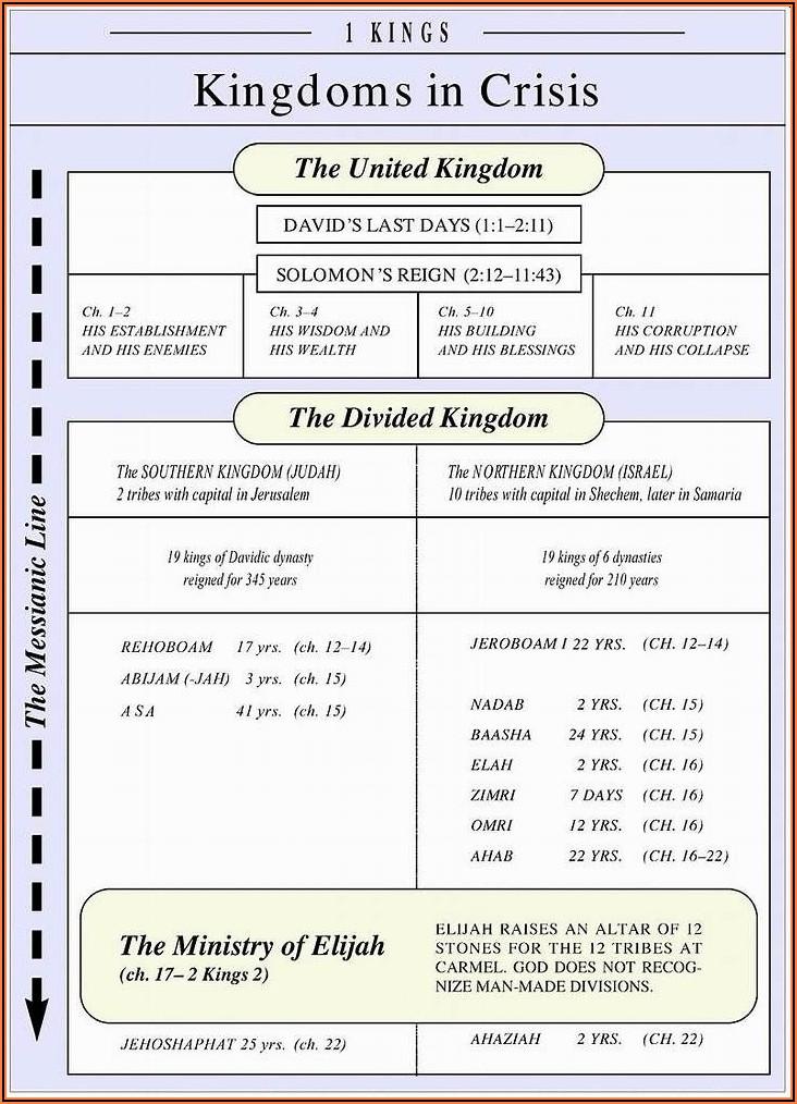 Old Testament Bible Timeline Chart