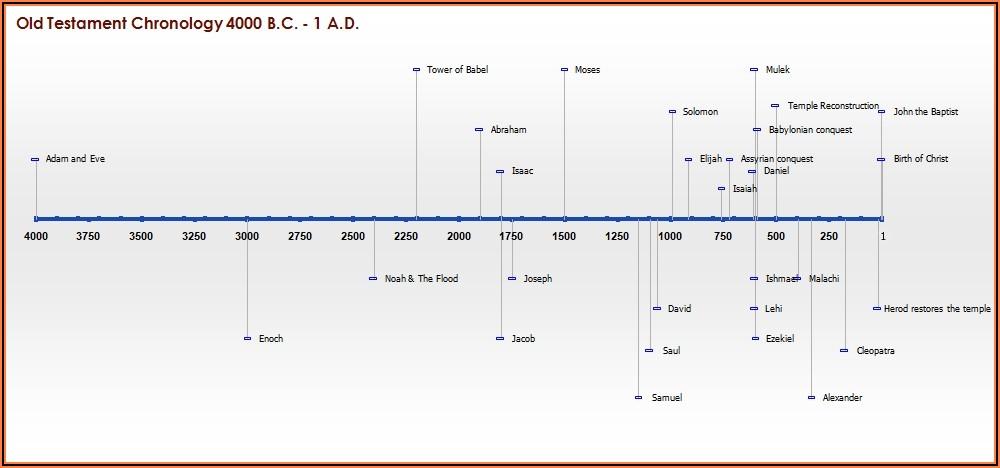 Old Testament History Timeline Chart