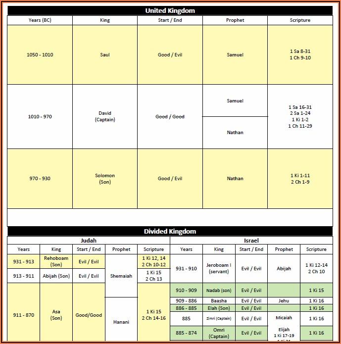 Old Testament Kings Timeline Chart