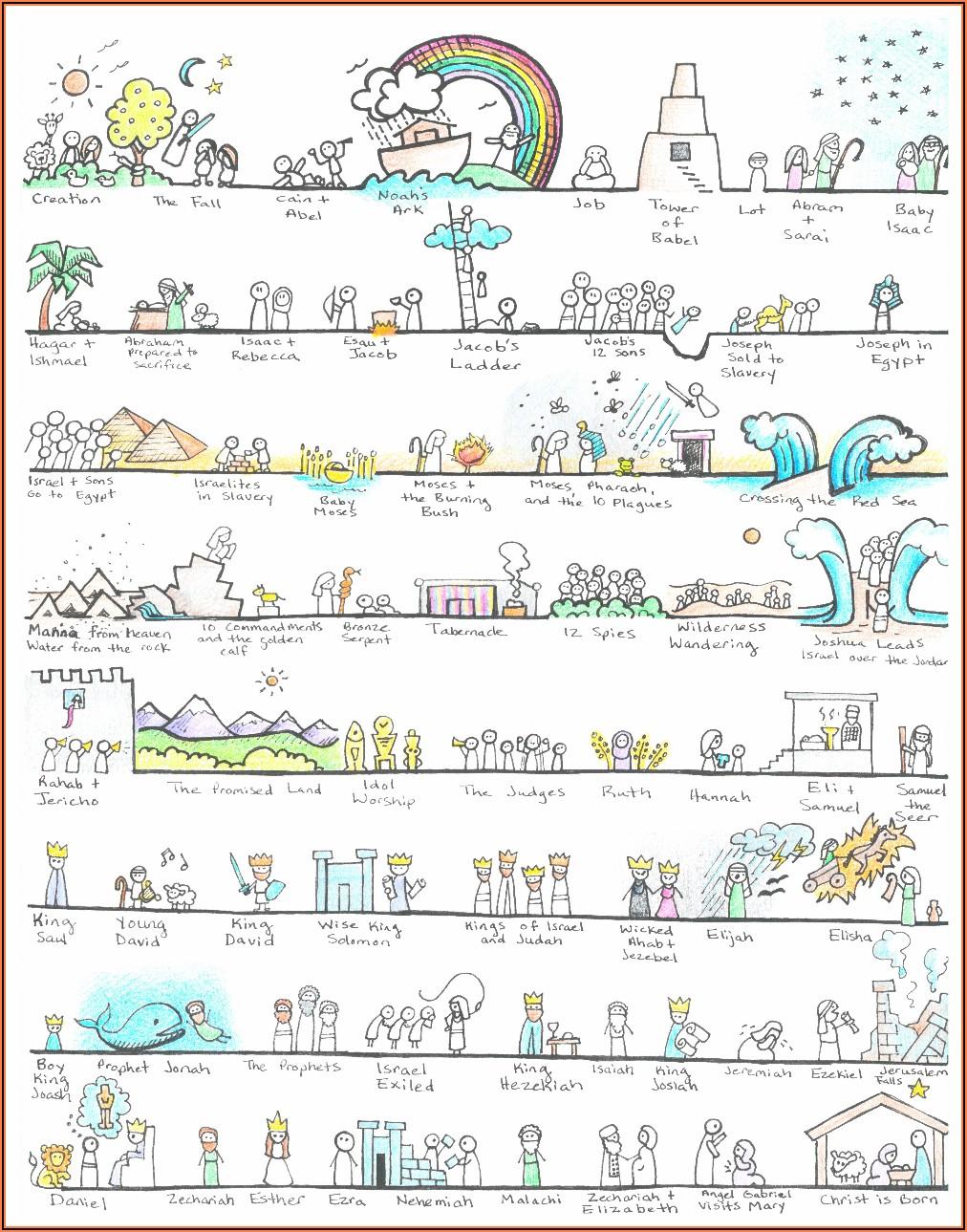 Old Testament Timeline Poster