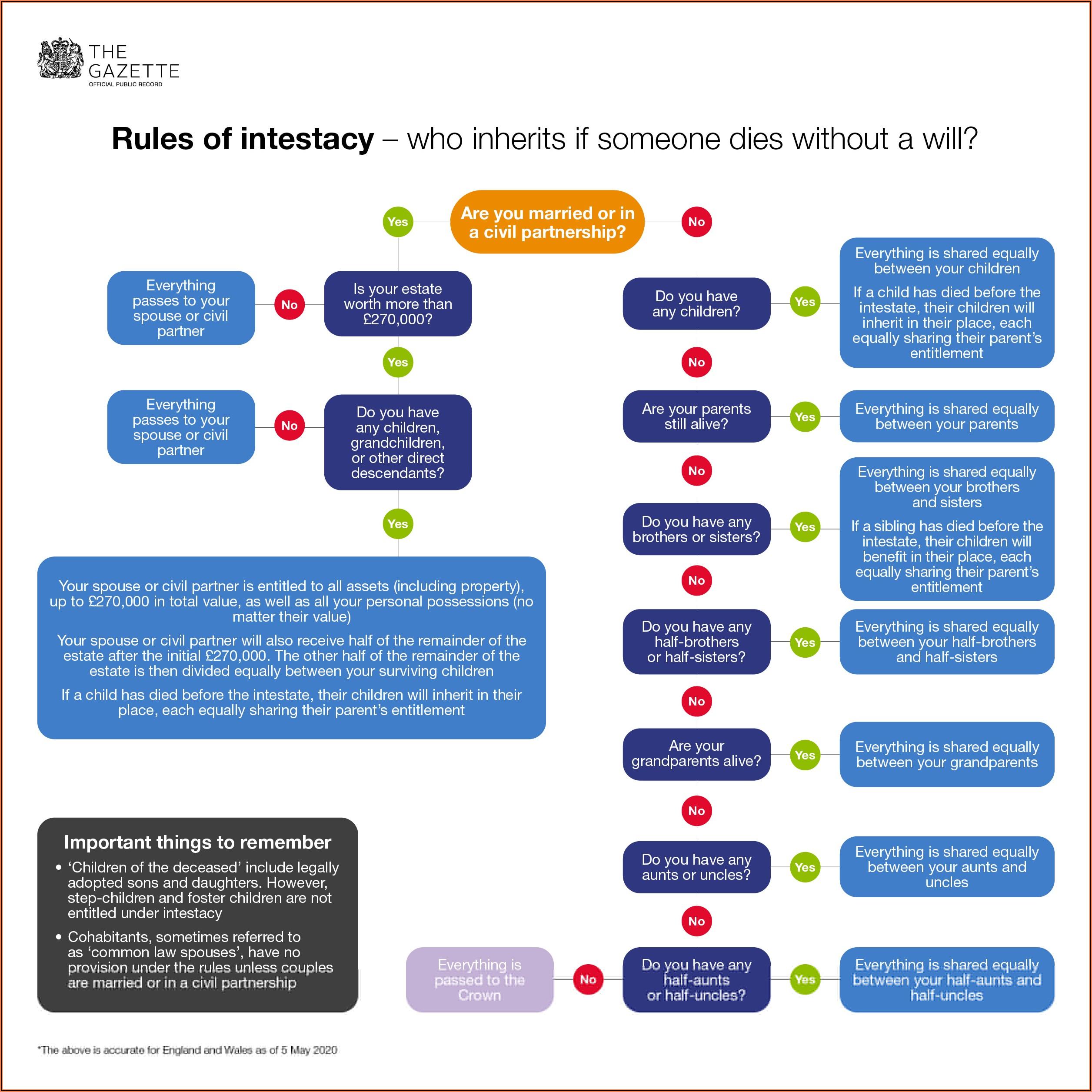 Probate Process Flow Chart Uk