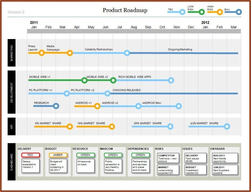 Project Timeline Ppt Template Free