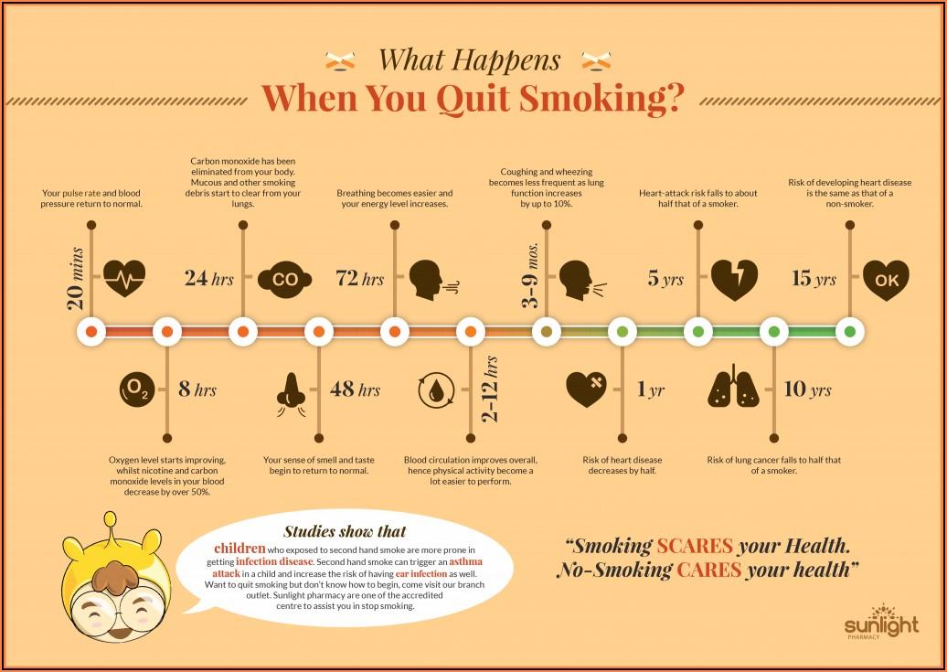 Quit Smoking Detailed Timeline