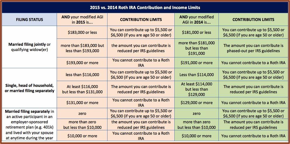 Roth Ira Contribution Timeline 2020