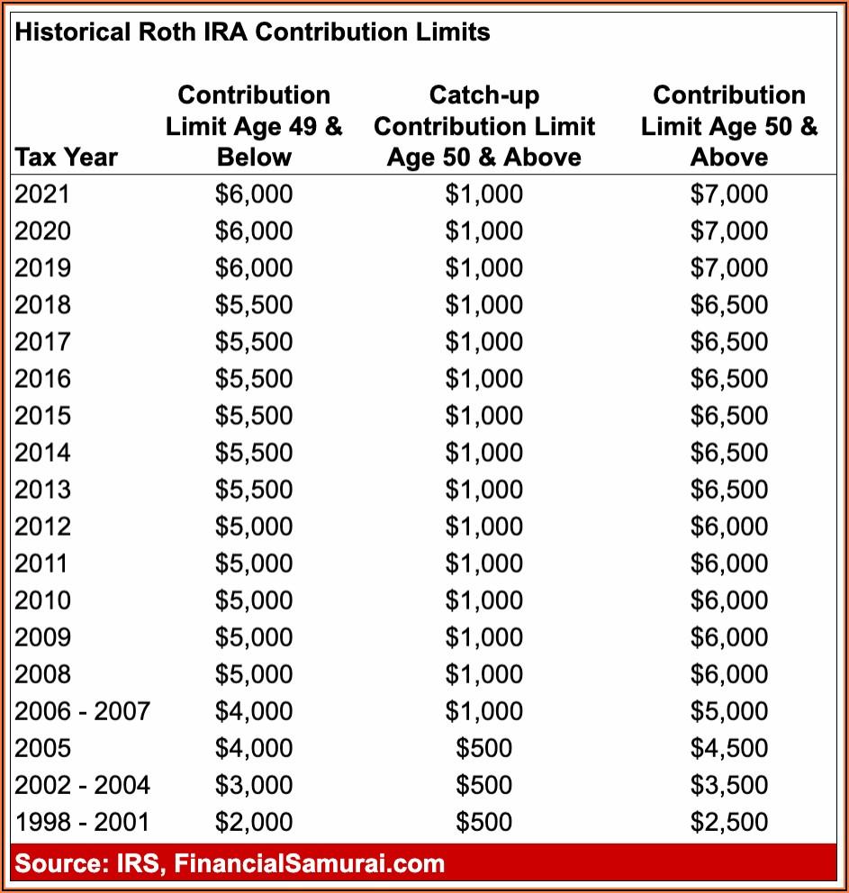 Roth Ira Contribution Timeline
