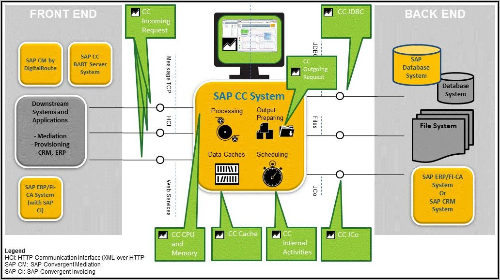 Sap Convergent Invoicing Configuration Guide