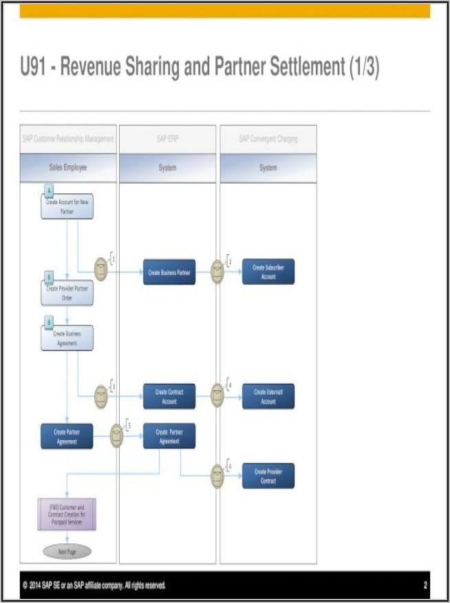 Sap Convergent Invoicing Pdf